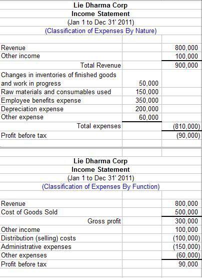 income statement components  ias  income statement