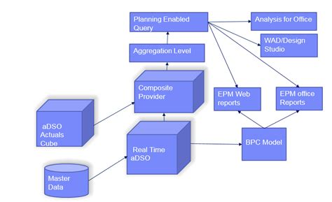 Simple Flow Bw sap bpc embedded 10 1 seamless integration with bw 7 5 on