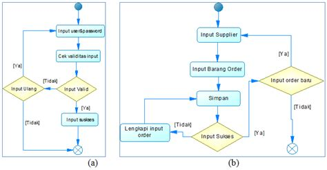 activity diagram for login process activity diagram for login gallery how to guide and refrence