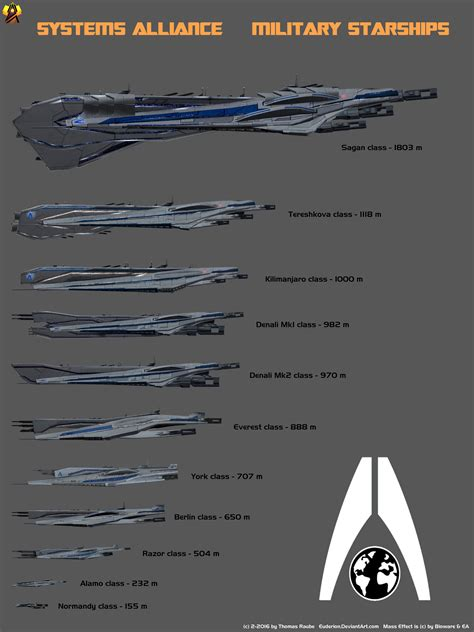 design effect sle size systems alliance starship size comparison by euderion on