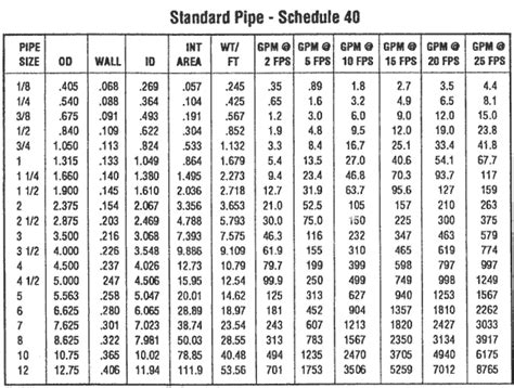 jindal aluminium section price list schedule 40 steel pipe sch 40 steel pipe dimensions