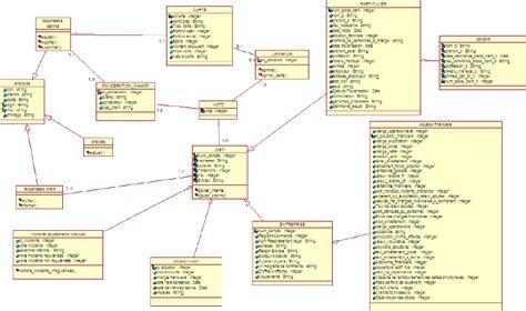 diagramme de classe de conception memoire credit scoring l octroi des cartes
