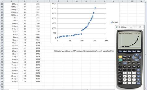scatter diagram calculator ebola 2014 systry