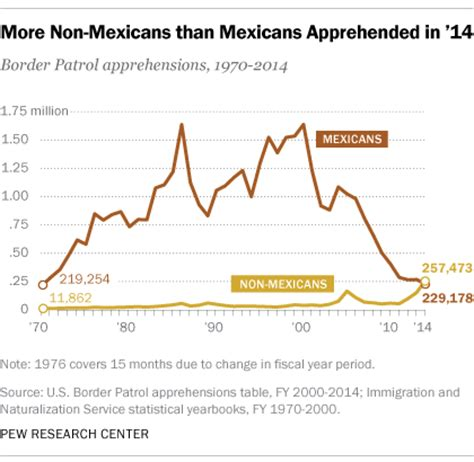 Crossing The Boundary The Early Years In My Cricketing u s border apprehensions of mexicans fall to historic lows pew research center