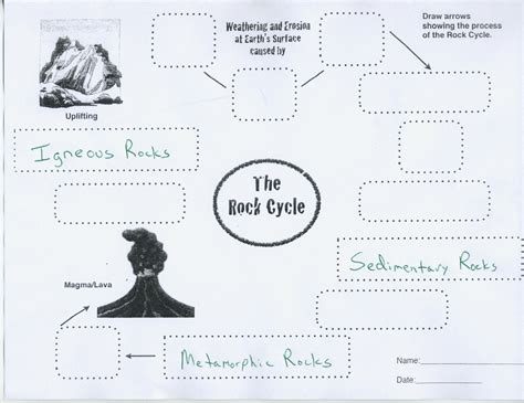 diagram 6th grade rock cycle diagram for 6th graders images how to guide and refrence
