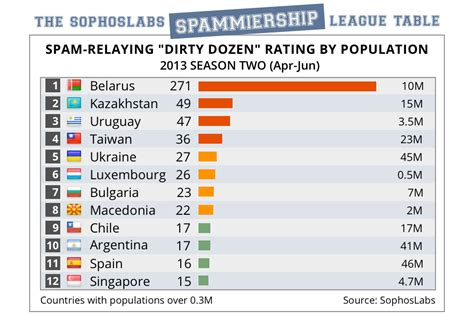 Dirty snapchat names the dirty dozen spamming countries