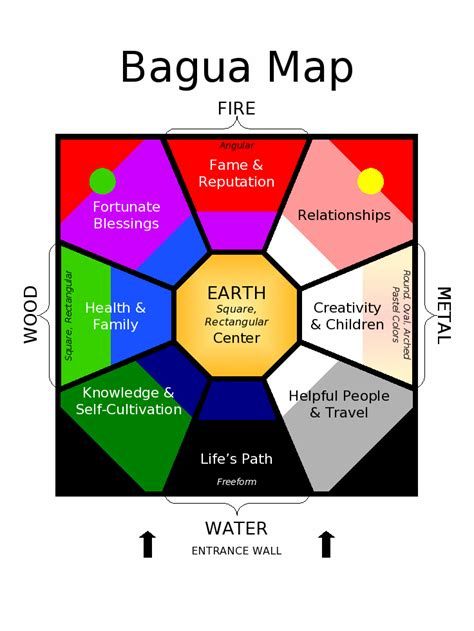 Bagua Map Bedroom by Camelot Design 187 Feng Shui In The Landscape And Garden