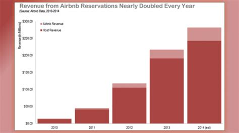 airbnb revenue one third of airbnb users run full time rental