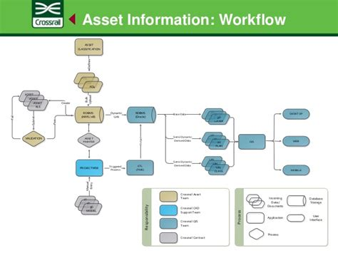 asset management workflow daniel irwin crossrail future proofing railway asset