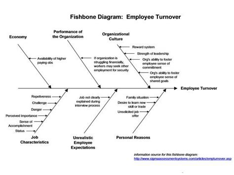 fishbone diagram tools lean six sigma iso ts 16949 and implementation