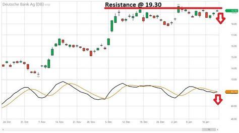 deutsche bank stock price mortgage fraud to impact deutsche bank s q4 by 1 2 bln