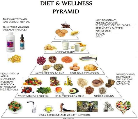 printable version of food pyramid click here for the english version