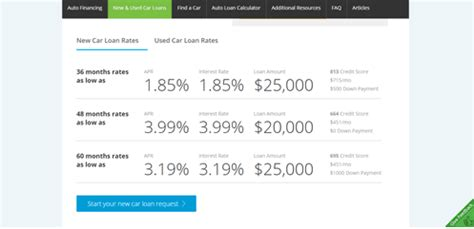 min credit score for home loan lendingtree auto loans reviews what you need to