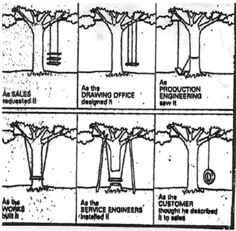 tire swing comic engineer working links communication engineering wpmba courses