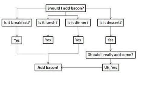 bacon flowchart bacon flow chart or decision tree baconcoma