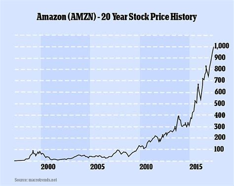 amazon valuation amazon s share price tops 1 000 for the first time