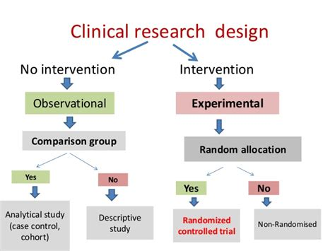Clinical Trial Experimental Design | clinical trial design