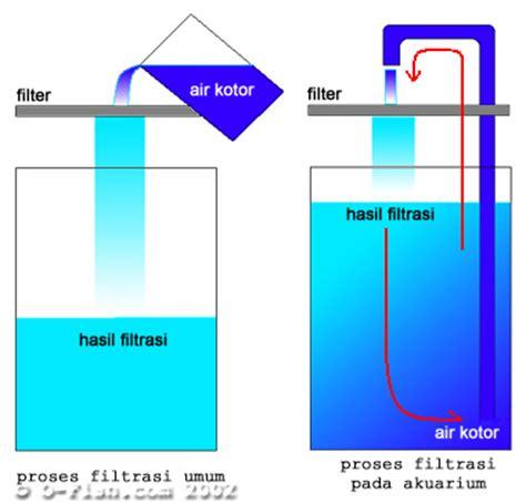 External Hanging Filter Yp 06 Yang new cara memasang filter akuarium tutor