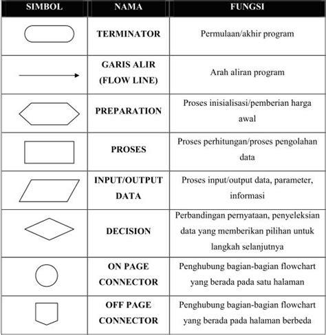 cara membuat flowmap pertemuan 4 diagram alur flowchart yusriel s weblog