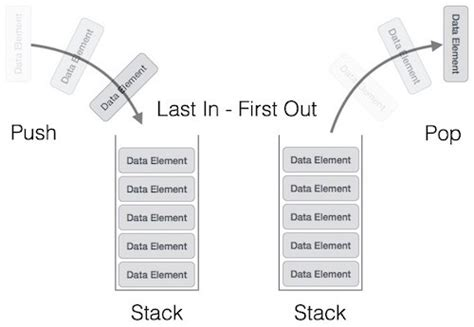 tutorialspoint linked list in c data structures and algorithms stack