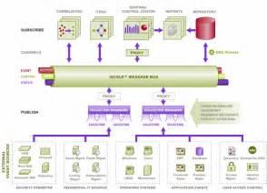 conceptual architecture diagram pin architecture conceptual seascape desislava sevdanova