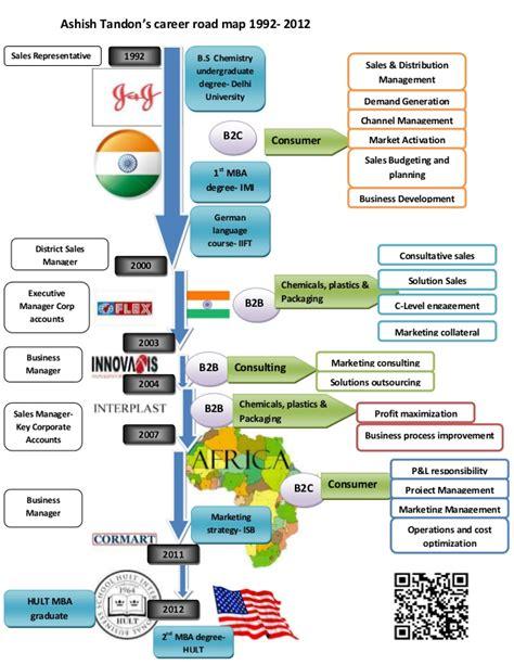 Ashish Tandon Career Road Map 1992 2012 Infographic Career Roadmap Template