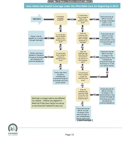 health insurance claims process flow diagram health insurance claims process flow diagram periodic tables