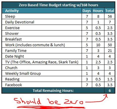 zero budget template the power of zero based time budgeting