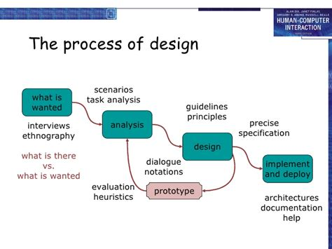 design guidelines in hci hci 3e ch 5 interaction design basics