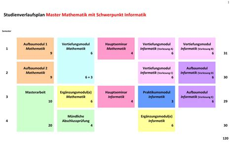 Mathematics Phd Thesis by Thesis And Mathematics