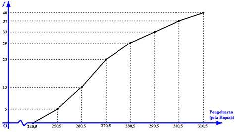 soal statistika membuat tabel distribusi frekuensi tabel distribusi frekuensi kumulatif dan ogive