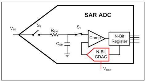 sar adc capacitor array layout why is it so challenging to design a voltage reference circuit for an adc precision hub