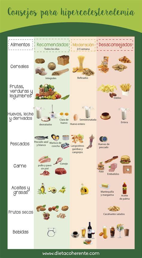 alimentos con colesterol dieta colesterol y triglic 233 ridos lo que nunca te contaron