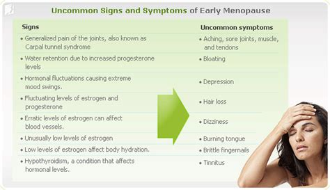 Pictures Signs Of Perimenopause | early or premature menopause signs and symptoms 34