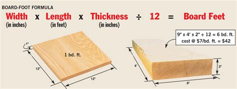 1 in x 6 in x 12 ft actual 06562 in x 55 in x 12 ft tongue and groove pattern 19 tips for buying and using lumber popular woodworking magazine
