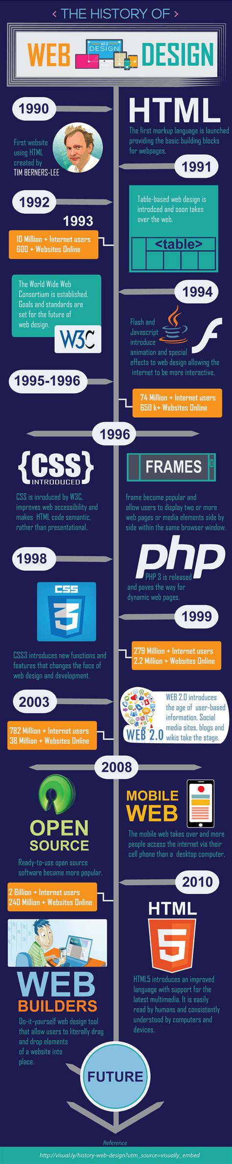 web layout history the key moments in the history of web design prologic