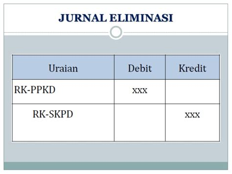 Membuat Jurnal Eliminasi | sistem akuntansi daerah laporan konsolidasian