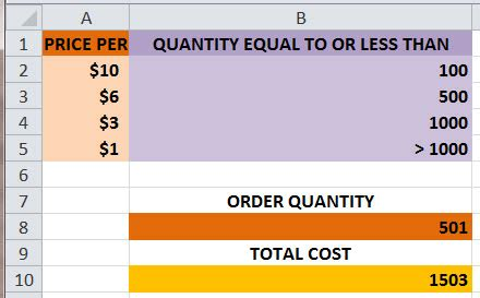 Total Credit Purchases Formula How To Calculate Quantity Discount Price For Bulk Purchases With Ms Excel Nested If Function