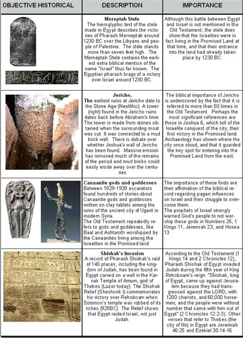 pattern of evidence netflix archaeological evidence that supports the bible