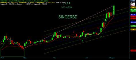 swing trading system afl amibroker afl swing trading system for amibroker afl