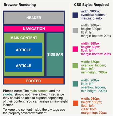 Creating A Layout Using Css | orlando web design css page layout understanding css