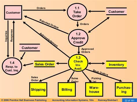 data flow diagram revenue cycle revenue cycle