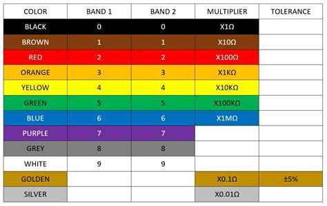 color coding table of resistor reading resistor values puzzlesounds