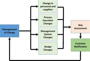 process management template change management process template change management plan