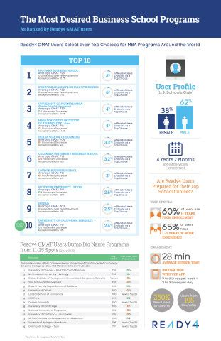 Smart Mba Ranking by Ready4 Unveils Annual Ranking Of The Top 25 Most Desired