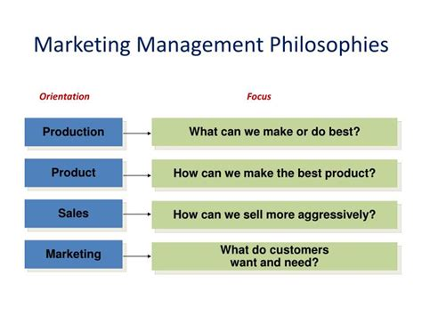 marketing management philosophies studiousguy ppt the role of selling in marketing powerpoint