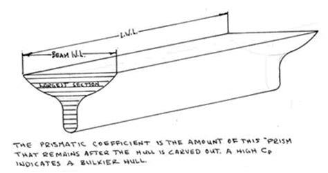 catamaran hull geometry ted brewer yacht design