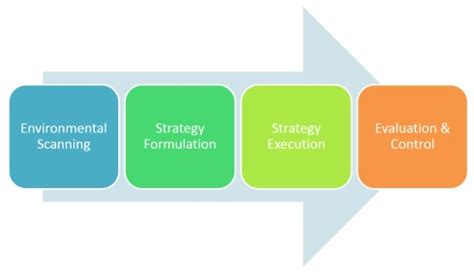 Strategy Mba by 9 Introduction To Strategic Management
