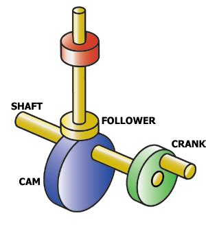 design brief mechanical toy the year 9 mechanical toys section on this site has some