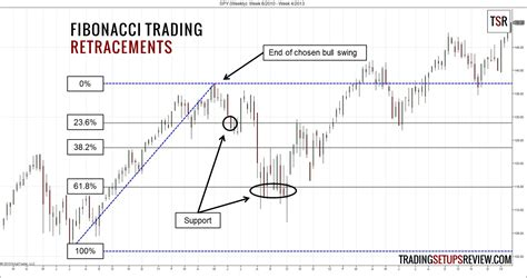 pattern projection trading how to trade with fibonacci numbers trading setups review